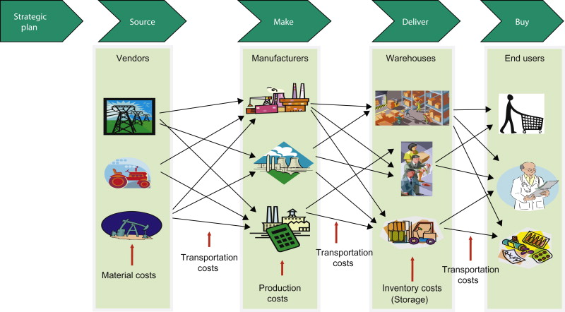 Logistics System An Overview Sciencedirect Topics