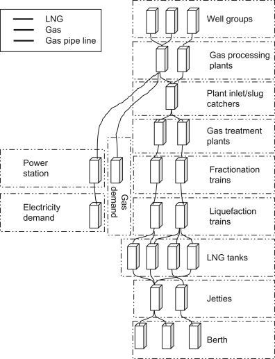 Port Structures - an overview | ScienceDirect Topics