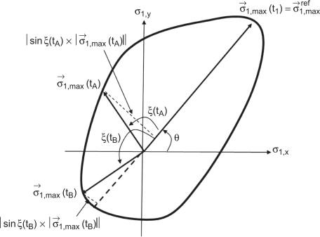 Life Prediction Model