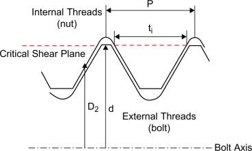 Internal Thread - an overview | ScienceDirect Topics