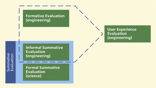Formative Evaluation An Overview Sciencedirect Topics