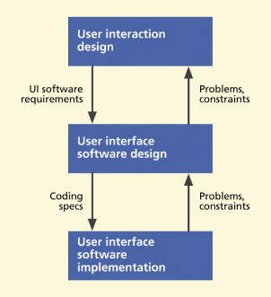 Software Implementation An Overview Sciencedirect Topics