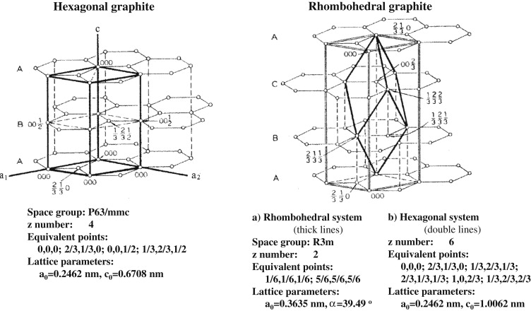 Hexagonal Graphite - an overview | ScienceDirect Topics