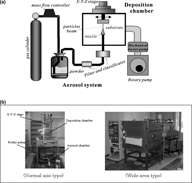 Aerosol Generation An Overview ScienceDirect Topics