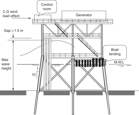 Steel Construction - an overview | ScienceDirect Topics