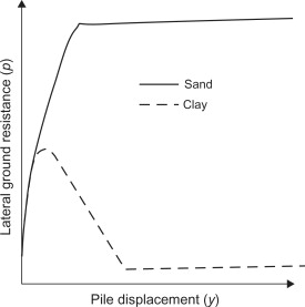 Offshore Pile - an overview | ScienceDirect Topics