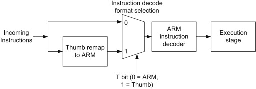 ARM Processors - an overview   ScienceDirect Topics