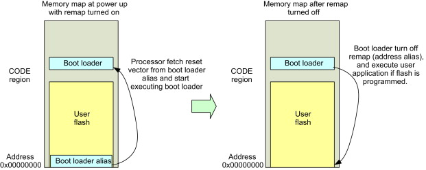 Program Memory - an overview | ScienceDirect Topics
