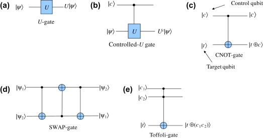 Hadamard Gate - an overview | ScienceDirect Topics