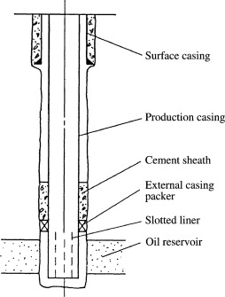 Liner Hanger - an overview | ScienceDirect Topics