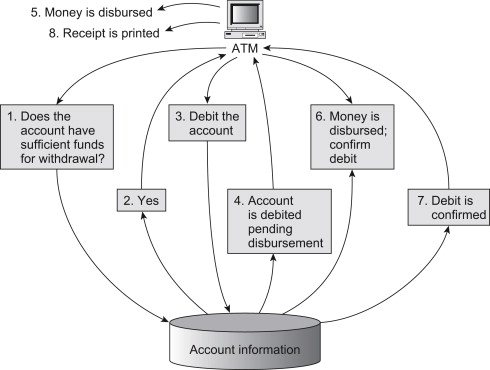 Transaction Processing System An Overview Sciencedirect Topics