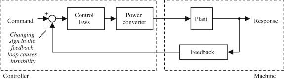 Control-Loop() - an overview | ScienceDirect Topics