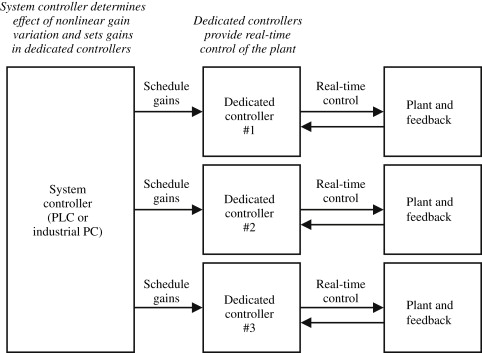 Gain-Scheduling - an overview | ScienceDirect Topics