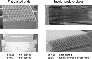 Lead Acid Battery - an overview | ScienceDirect Topics