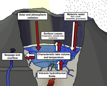 Volcano-Related Lakes - ScienceDirect