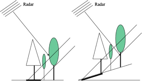 Imaging Radar - an overview | ScienceDirect Topics