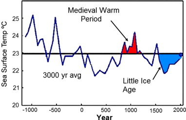 Image result for medieval warm period little ice age graph