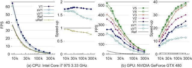 Implicit FEM Solver on GPU for Interactive Deformation Simulation