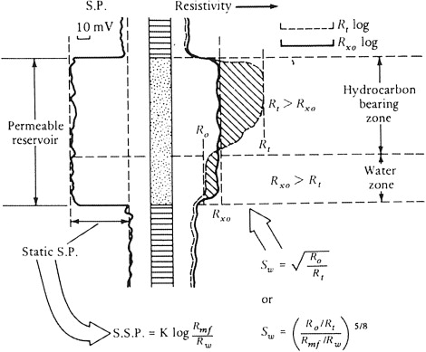 Resistivity Log - an overview | ScienceDirect Topics