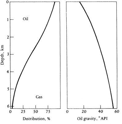 Oil Gravity - an overview | ScienceDirect Topics
