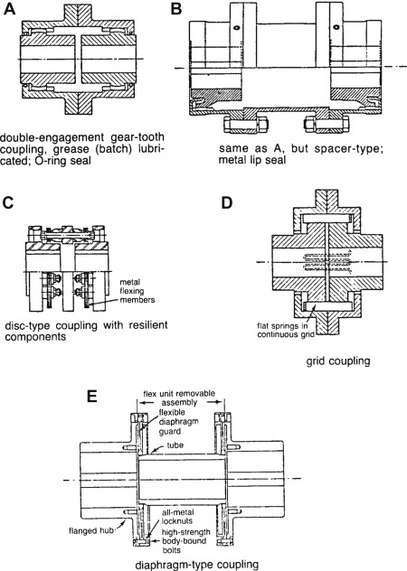Coupling Shaft - an overview | ScienceDirect Topics