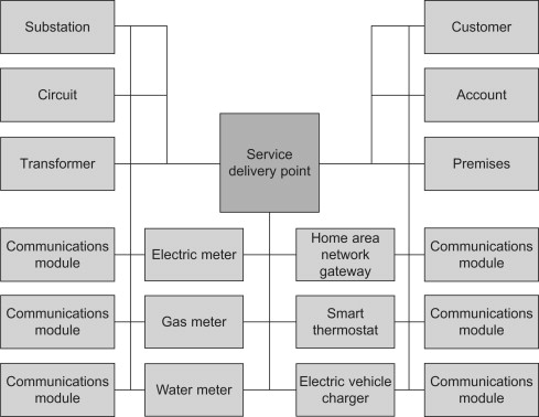 Infrastructure and the Smart Grid - ScienceDirect on
