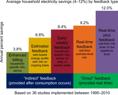 Succeeding in the Smart Grid Space by Listening to Customers