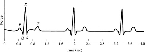 Electrocardiograph - an overview