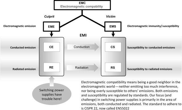 Electromagnetic Interference - an overview | ScienceDirect