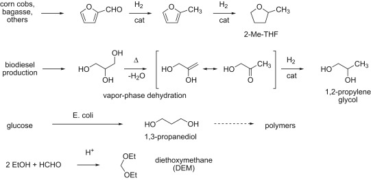 Green Solvents - an overview | ScienceDirect Topics