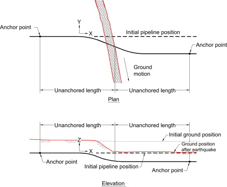 Seismic Response - an overview | ScienceDirect Topics