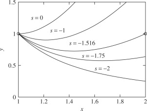 Initial Value Problems - an overview | ScienceDirect Topics