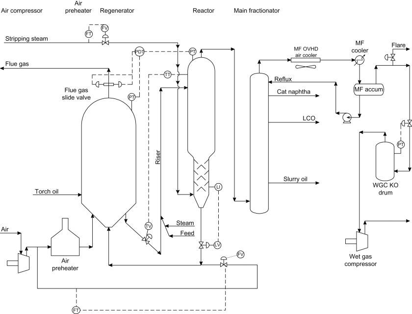 Control Instrumentation An Overview Sciencedirect Topics