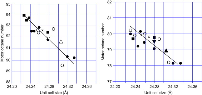 motor octane number - an overview | ScienceDirect Topics