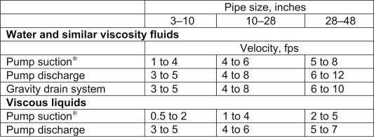 Pipe Design - ScienceDirect
