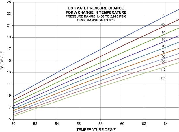 Hydrostatic Testing - ScienceDirect