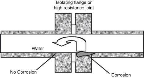Flange Face - an overview | ScienceDirect Topics