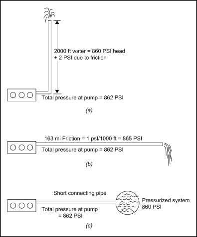 Pumps - ScienceDirect