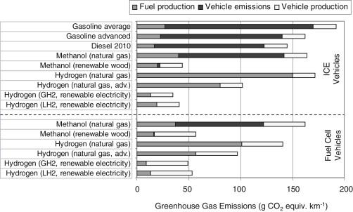 Hydrogen Fuel - an overview | ScienceDirect Topics