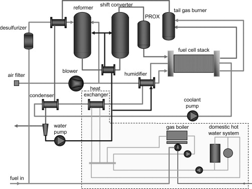 Fuel Cell System - an overview | ScienceDirect Topics