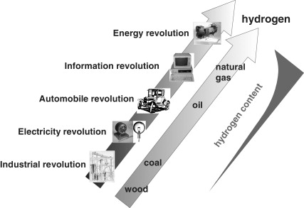 Information Revolution - an overview | ScienceDirect Topics