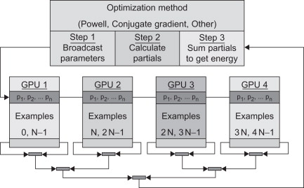 CUDA for Machine Learning and Optimization - ScienceDirect