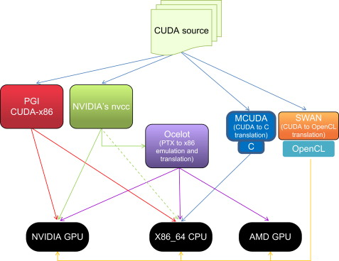 CUDA for All GPU and CPU Applications - ScienceDirect