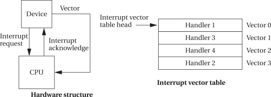 Interrupt Request An Overview Sciencedirect Topics