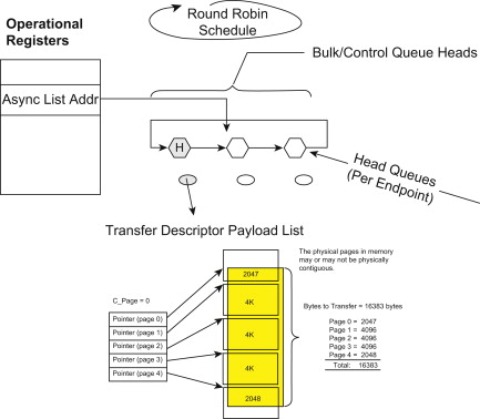 Memory-Mapped Register - an overview | ScienceDirect Topics
