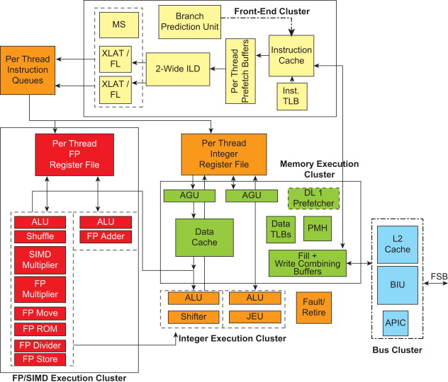 Microarchitecture - an overview | ScienceDirect Topics