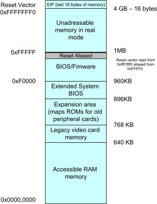 Memory Configuration - an overview | ScienceDirect Topics