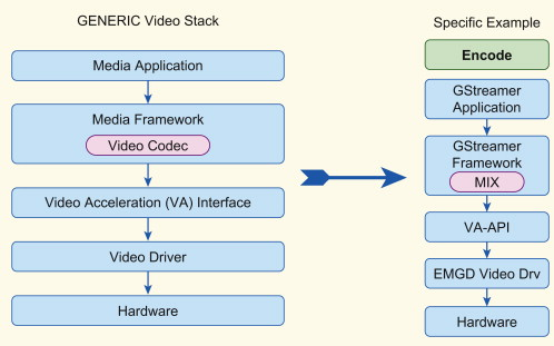 MPEG4 - an overview | ScienceDirect Topics