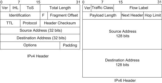 Maximum Packet Size - an overview   ScienceDirect Topics