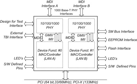 Ethernet Controller - an overview | ScienceDirect Topics